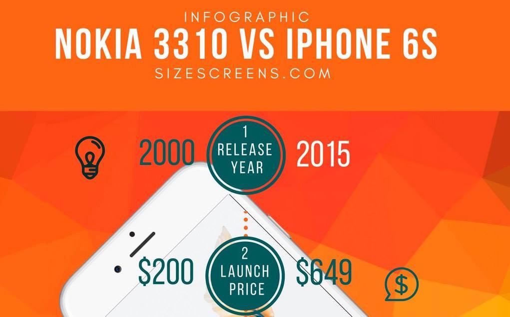 nokia 3310 vs iphone 6